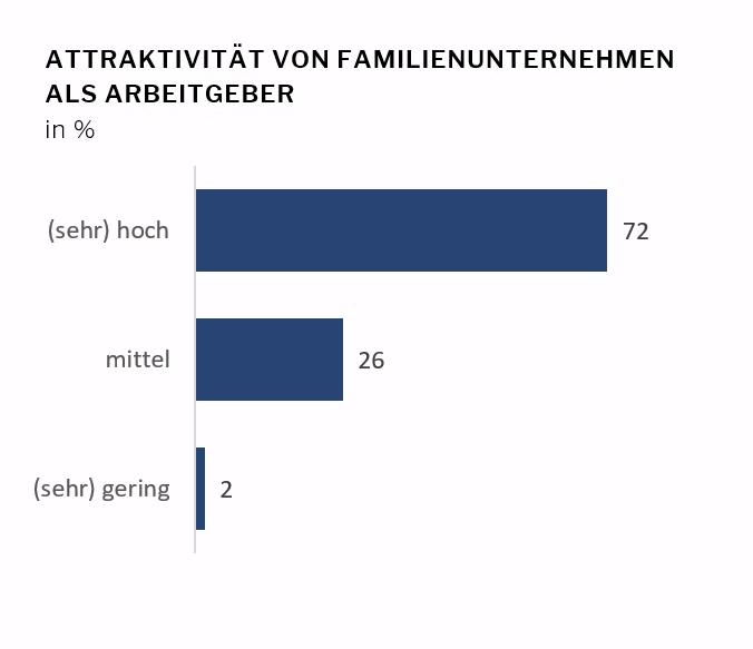 Attraktivität von Familienunternehmen für Fremdmanager