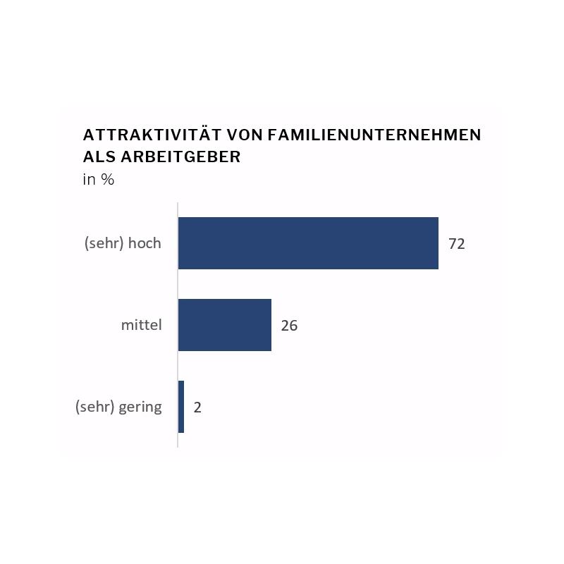 Familienunternehmen sind für Spitzenkräfte hochattraktiv